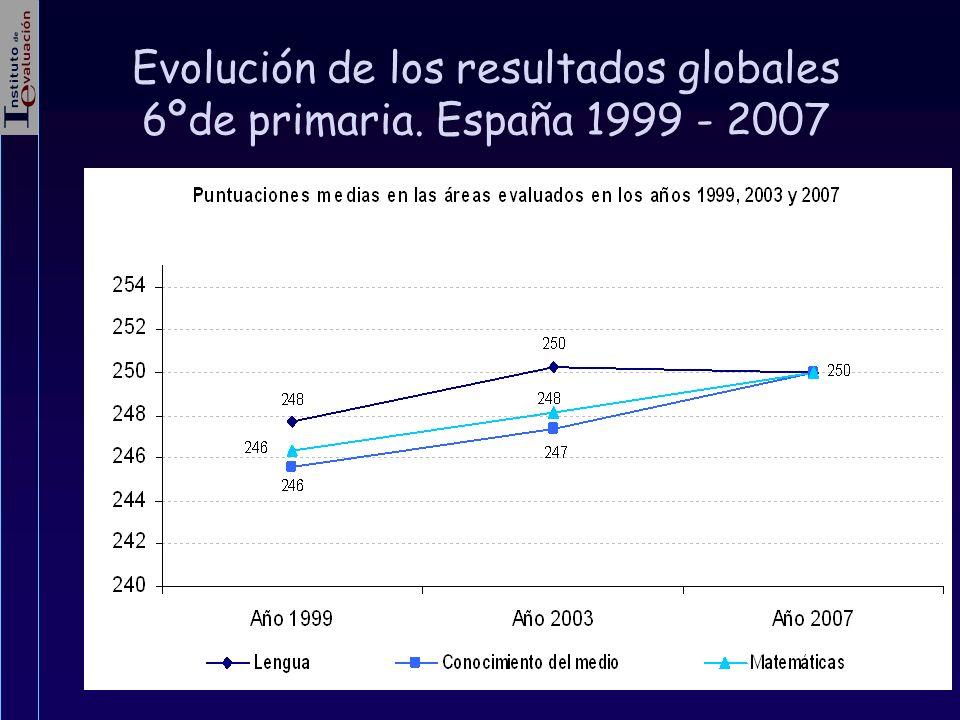 Evolución de los resultados globales 6ºde primaria. España 1999 - 2007