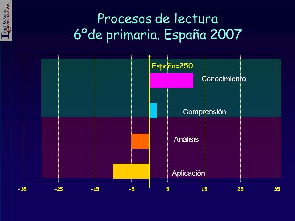 Procesos de lectura 6ºde primaria. España 2007