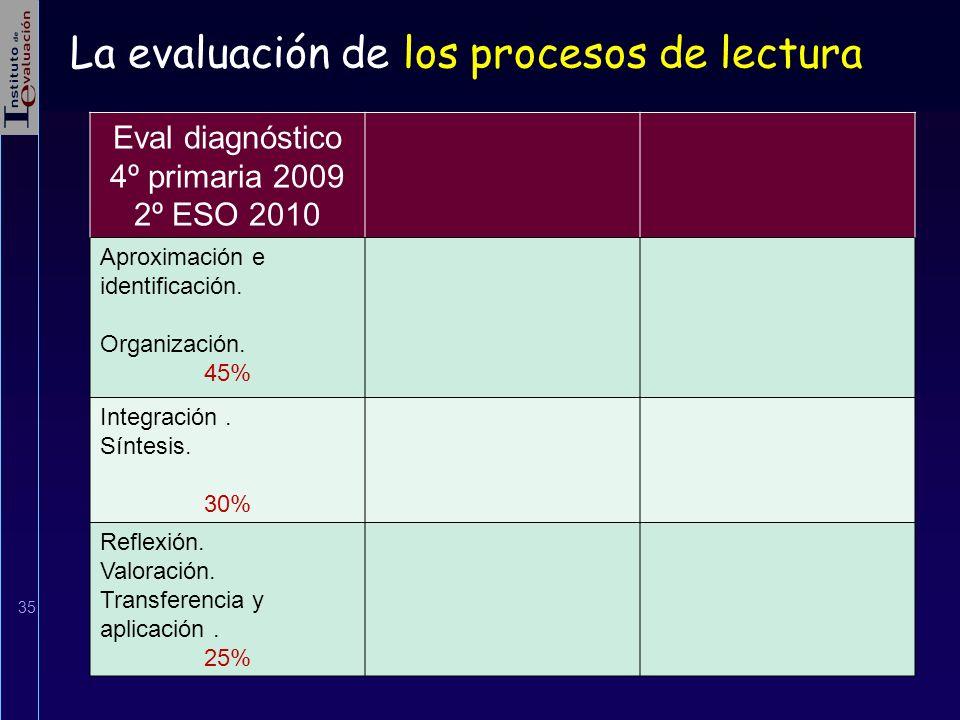 35 Eval diagnóstico 4º primaria 2009 2º ESO 2010 Aproximación e identificación. Organización. 45% Integración. Síntesis. 30% Reflexión. Valoración. Tr