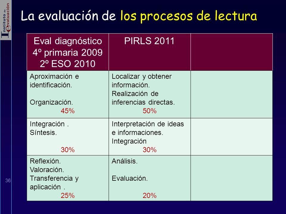 36 Eval diagnóstico 4º primaria 2009 2º ESO 2010 PIRLS 2011 Aproximación e identificación. Organización. 45% Localizar y obtener información. Realizac