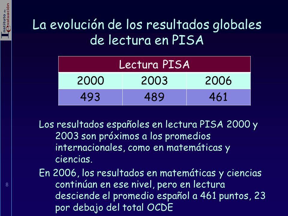La evolución de los resultados globales de lectura en PISA Los resultados españoles en lectura PISA 2000 y 2003 son próximos a los promedios internaci