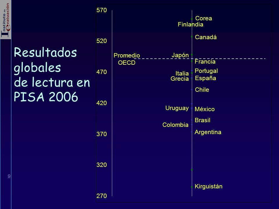20 Resultados en lectura PISA 2000 Estatus social económico y cultural y repetición