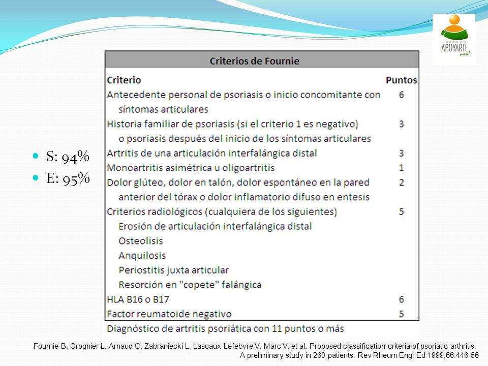 S: 94% E: 95% Fournie B, Crognier L, Arnaud C, Zabraniecki L, Lascaux-Lefebvre V, Marc V, et al. Proposed classification criteria of psoriatic arthrit