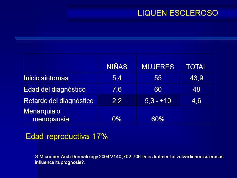 LIQUEN ESCLEROSO NIÑASMUJERESTOTAL Inicio síntomas5,45543,9 Edad del diagnóstico7,66048 Retardo del diagnóstico2,25,3 - +104,6 Menarquia o menopausia0