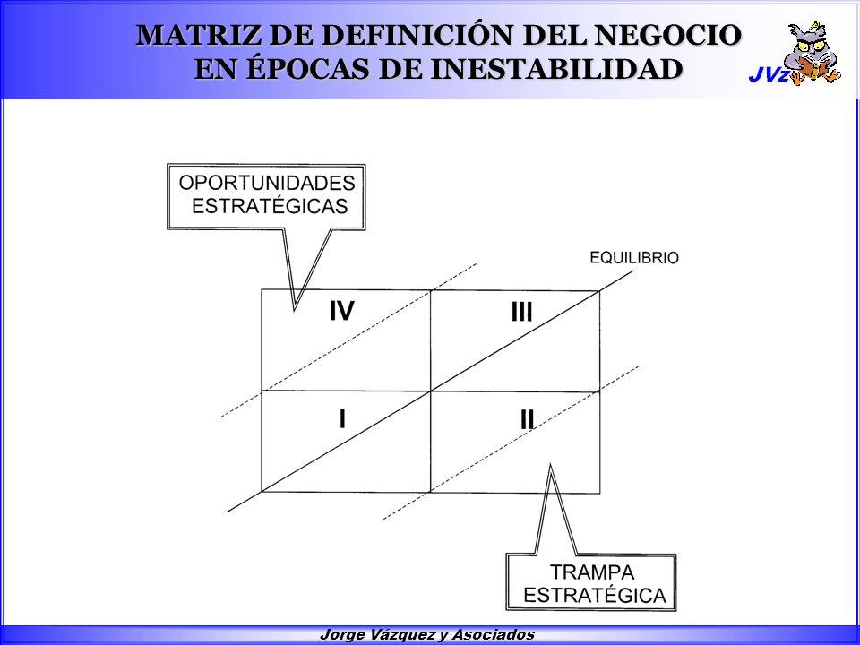 MATRIZ DE DEFINICIÓN DEL NEGOCIO EN ÉPOCAS DE INESTABILIDAD