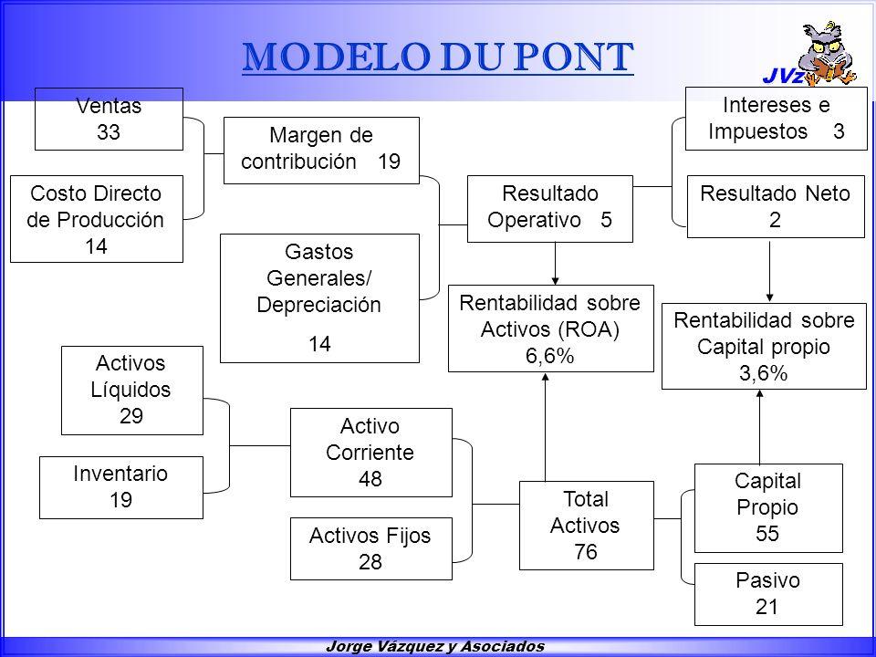 Jorge Vázquez y Asociados Ventas 33 Costo Directo de Producción 14 Margen de contribución 19 Resultado Operativo 5 Intereses e Impuestos 3 Resultado N