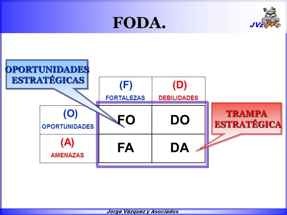 FODA. FO FA DO DA (O) OPORTUNIDADES (A) AMENAZAS (F) FORTALEZAS (D) DEBILIDADES OPORTUNIDADES ESTRATÉGICAS ESTRATÉGICASOPORTUNIDADES TRAMPA ESTRATÉGIC