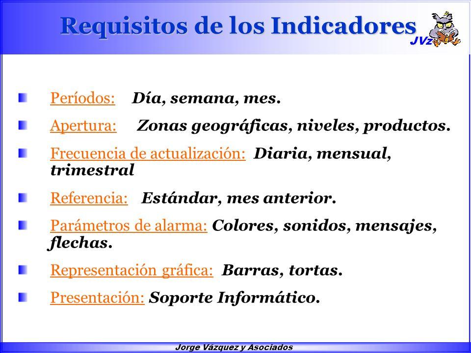 Jorge Vázquez y Asociados Requisitos de los Indicadores Períodos: Día, semana, mes. Apertura: Zonas geográficas, niveles, productos. Frecuencia de act