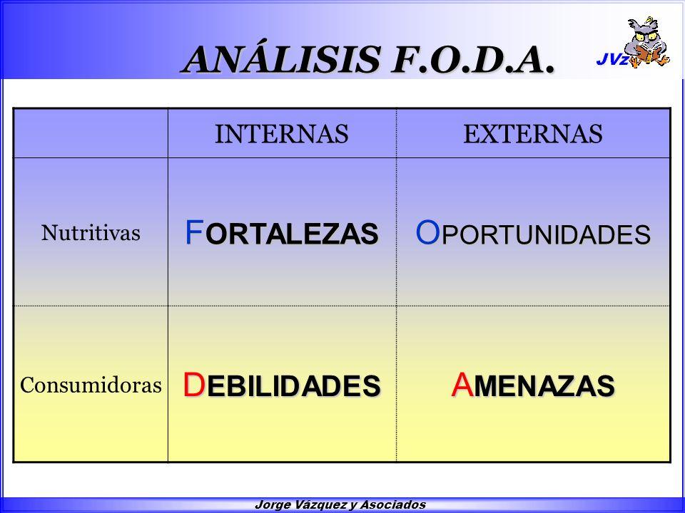 Jorge Vázquez y Asociados INTERNASEXTERNAS Nutritivas F ORTALEZAS O PORTUNIDADES Consumidoras D EBILIDADES A MENAZAS ANÁLISIS F.O.D.A.