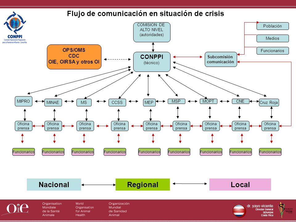dr. yayo vicente Director General SENASAl Costa Rica CONPPI (técnico) MIPRO Subcomisión comunicación OPS/OMS CDC OIE, OIRSA y otros OI MSCCSSMEP MOPTC