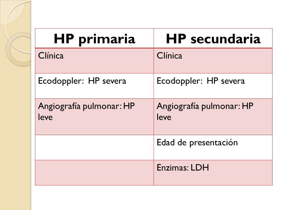 HP primariaHP secundaria Clínica Ecodoppler: HP severa Angiografía pulmonar: HP leve Edad de presentación Enzimas: LDH