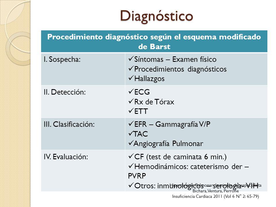 Diagnóstico Procedimiento diagnóstico según el esquema modificado de Barst I. Sospecha: Síntomas – Examen físico Procedimientos diagnósticos Hallazgos
