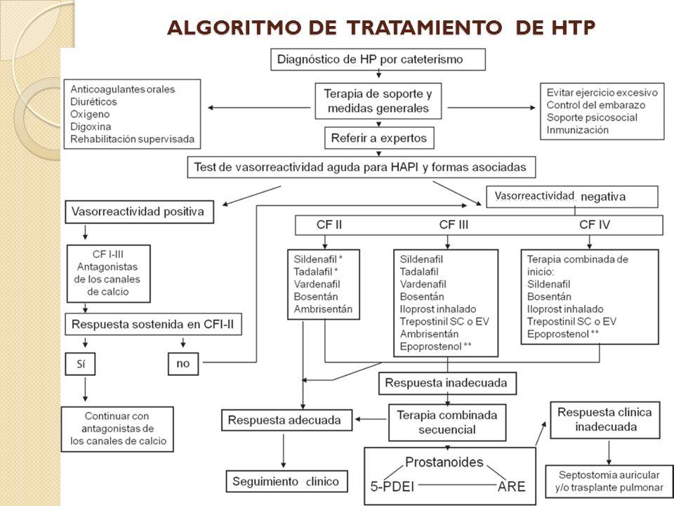 ALGORITMO DE TRATAMIENTO DE HTP