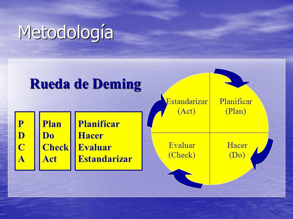 Metodología Planificar (Plan) Hacer (Do) Evaluar (Check) Estandarizar (Act) PDCAPDCA Plan Do Check Act Rueda de Deming Planificar Hacer Evaluar Estandarizar