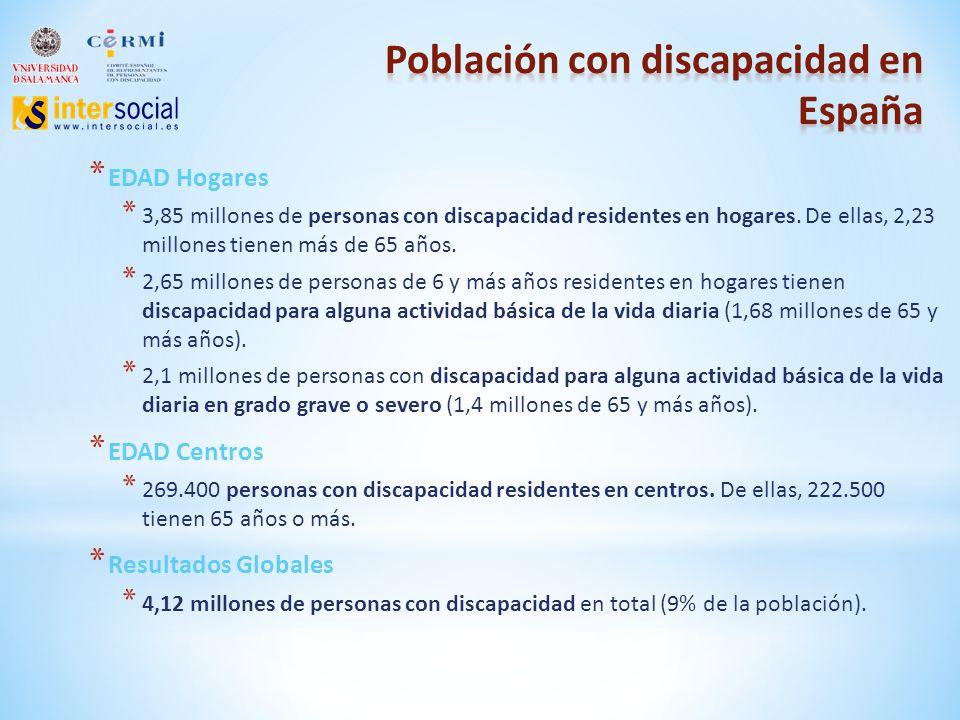 * EDAD Hogares * 3,85 millones de personas con discapacidad residentes en hogares.