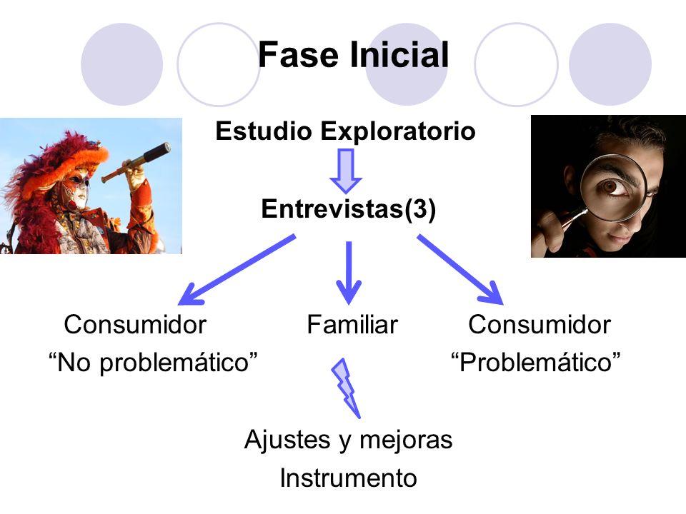 Fase Inicial Estudio Exploratorio Entrevistas(3) Consumidor Familiar Consumidor No problemático Problemático Ajustes y mejoras Instrumento