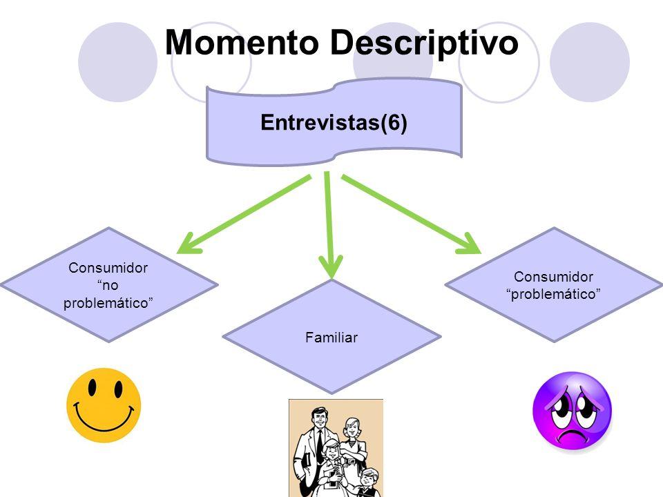 Momento Descriptivo Entrevistas(6) Consumidor no problemático Consumidor problemático Familiar