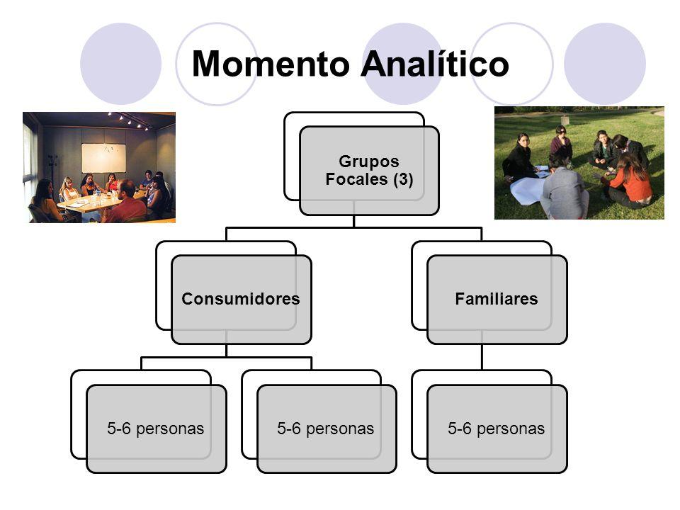 Momento Analítico Grupos Focales (3) Consumidores5-6 personas Familiares5-6 personas