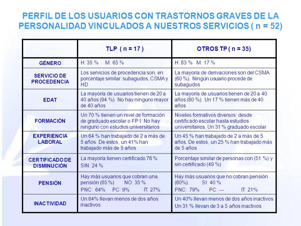 PERFIL DE LOS USUARIOS CON TRASTORNOS GRAVES DE LA PERSONALIDAD VINCULADOS A NUESTROS SERVICIOS ( n = 52) TLP ( n = 17 )OTROS TP ( n = 35) GÉNERO H: 35 % M: 65 %H: 83 % M: 17 % SERVICIO DE PROCEDENCIA Los servicios de procedencia son, en porcentaje similar: subagudos, CSMA y HD La mayoría de derivaciones son del CSMA (60 %).