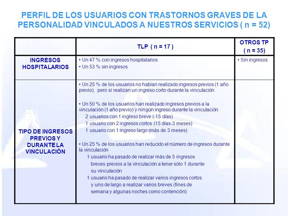 PERFIL DE LOS USUARIOS CON TRASTORNOS GRAVES DE LA PERSONALIDAD VINCULADOS A NUESTROS SERVICIOS ( n = 52) TLP ( n = 17 ) OTROS TP ( n = 35) INGRESOS HOSPITALARIOS Un 47 % con ingresos hospitalarios Un 53 % sin ingresos Sin ingresos TIPO DE INGRESOS PREVIOS Y DURANTE LA VINCULACIÓN Un 25 % de los usuarios no habían realizado ingresos previos (1 año previo), pero sí realizan un ingreso corto durante la vinculación Un 50 % de los usuarios han realizado ingresos previos a la vinculación (1 año previo) y ningún ingreso durante la vinculación 2 usuarios con 1 ingreso breve (-15 días) 1 usuario con 2 ingresos cortos (15 días-3 meses) 1 usuario con 1 ingreso largo (más de 3 meses) Un 25 % de los usuarios han reducido el número de ingresos durante la vinculación 1 usuario ha pasado de realizar más de 5 ingresos breves previos a la vinculación a tener sólo 1 durante su vinculación 1 usuario ha pasado de realizar varios ingresos cortos y uno de largo a realizar varios breves (fines de semana y algunas noches como contención)