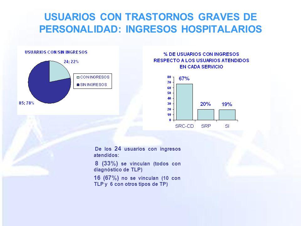 USUARIOS CON TRASTORNOS GRAVES DE PERSONALIDAD: INGRESOS HOSPITALARIOS De los 24 usuarios con ingresos atendidos: 8 (33%) se vinculan (todos con diagnóstico de TLP) 16 (67%) no se vinculan (10 con TLP y 6 con otros tipos de TP)
