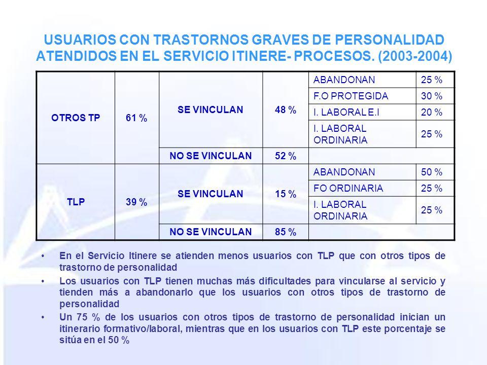 USUARIOS CON TRASTORNOS GRAVES DE PERSONALIDAD ATENDIDOS EN EL SERVICIO ITINERE- PROCESOS. (2003-2004) En el Servicio Itinere se atienden menos usuari