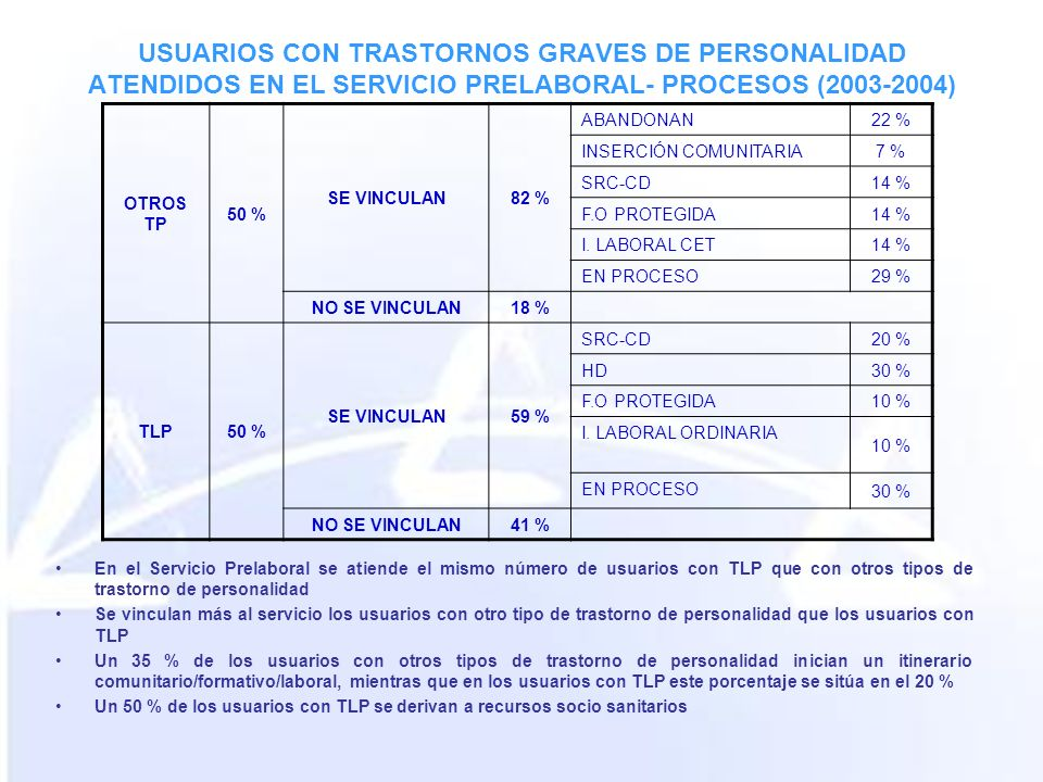 USUARIOS CON TRASTORNOS GRAVES DE PERSONALIDAD ATENDIDOS EN EL SERVICIO PRELABORAL- PROCESOS (2003-2004) OTROS TP 50 % SE VINCULAN82 % ABANDONAN22 % INSERCIÓN COMUNITARIA 7 % SRC-CD 14 % F.O PROTEGIDA 14 % I.