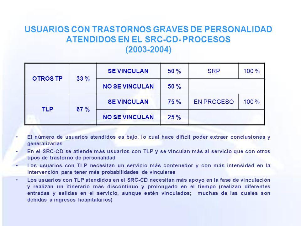 USUARIOS CON TRASTORNOS GRAVES DE PERSONALIDAD ATENDIDOS EN EL SRC-CD- PROCESOS (2003-2004) OTROS TP33 % SE VINCULAN50 %SRP100 % NO SE VINCULAN50 % TL