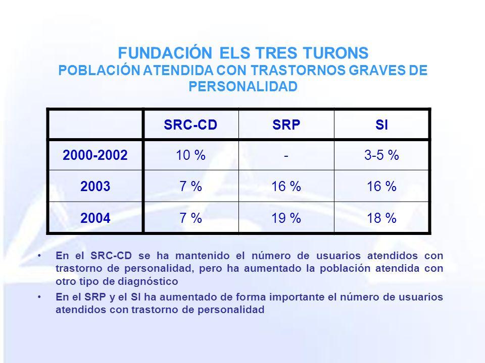 FUNDACIÓN ELS TRES TURONS POBLACIÓN ATENDIDA CON TRASTORNOS GRAVES DE PERSONALIDAD En el SRC-CD se ha mantenido el número de usuarios atendidos con trastorno de personalidad, pero ha aumentado la población atendida con otro tipo de diagnóstico En el SRP y el SI ha aumentado de forma importante el número de usuarios atendidos con trastorno de personalidad SRC-CDSRPSI 2000-200210 %-3-5 % 20037 %16 % 20047 %19 %18 %