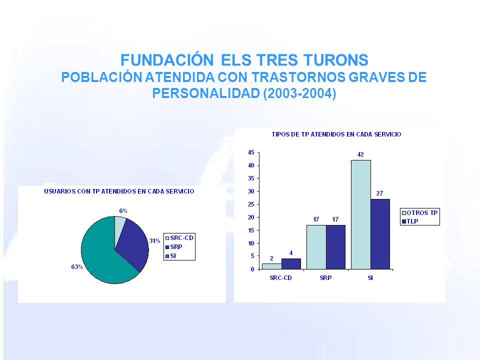 FUNDACIÓN ELS TRES TURONS POBLACIÓN ATENDIDA CON TRASTORNOS GRAVES DE PERSONALIDAD (2003-2004)
