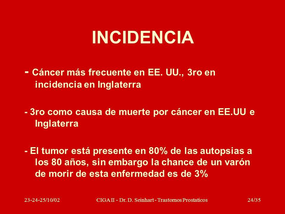 23-24-25/10/02CIGA II - Dr. D. Seinhart - Trastornos Prostaticos24/35 INCIDENCIA - Cáncer más frecuente en EE. UU., 3ro en incidencia en Inglaterra -
