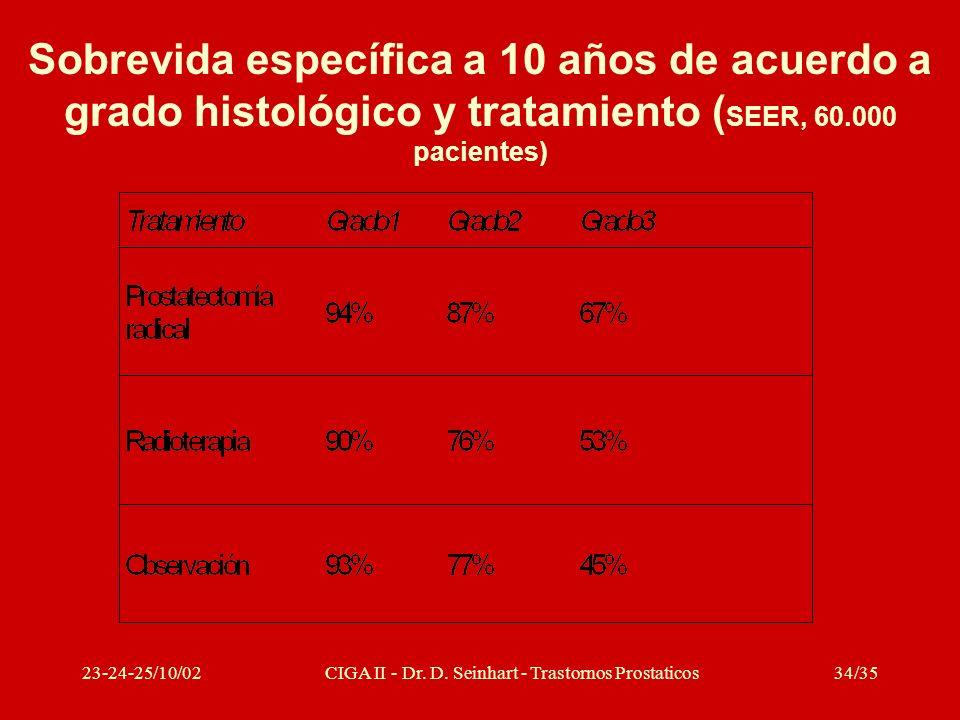 23-24-25/10/02CIGA II - Dr. D. Seinhart - Trastornos Prostaticos34/35 Sobrevida específica a 10 años de acuerdo a grado histológico y tratamiento ( SE