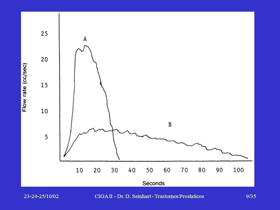 23-24-25/10/02CIGA II - Dr. D. Seinhart - Trastornos Prostaticos9/35