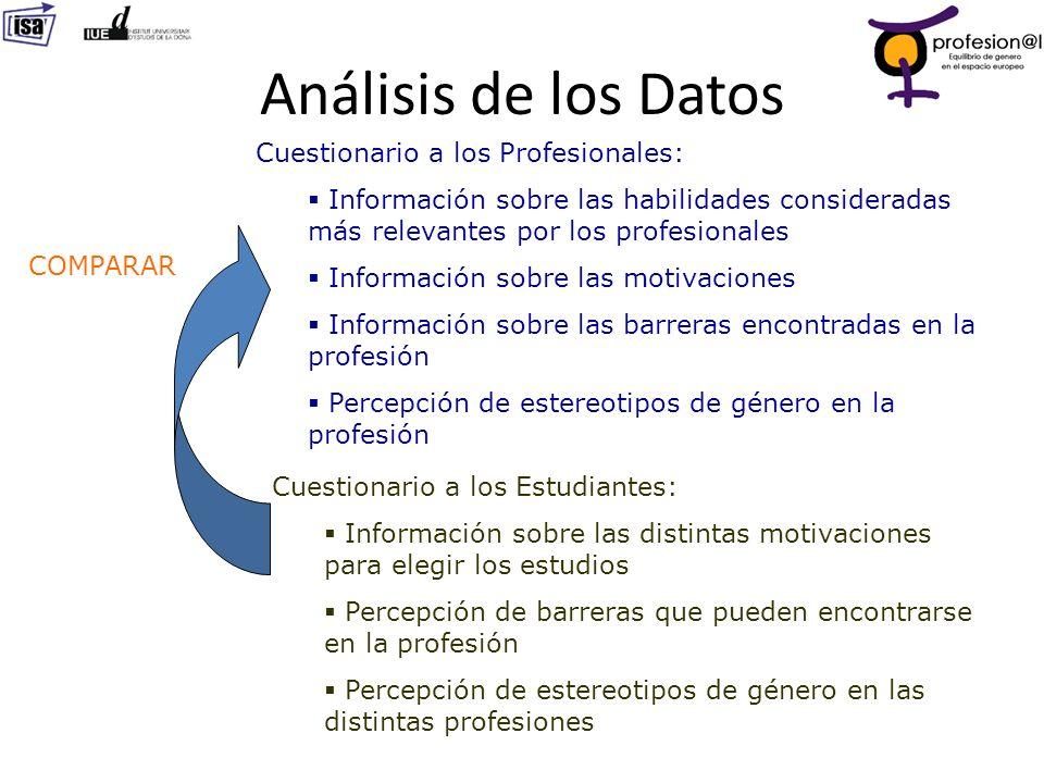 Análisis de los Datos Cuestionario a los Profesionales: Información sobre las habilidades consideradas más relevantes por los profesionales Informació