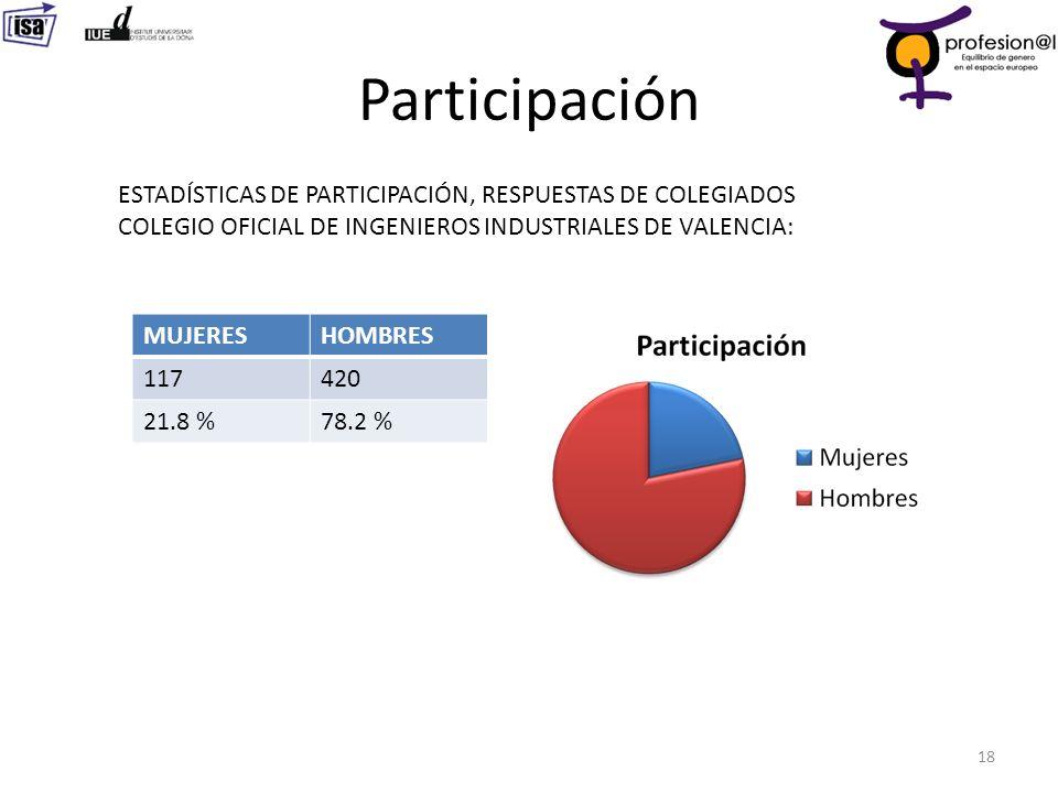 Participación 18 ESTADÍSTICAS DE PARTICIPACIÓN, RESPUESTAS DE COLEGIADOS COLEGIO OFICIAL DE INGENIEROS INDUSTRIALES DE VALENCIA: MUJERESHOMBRES 117420