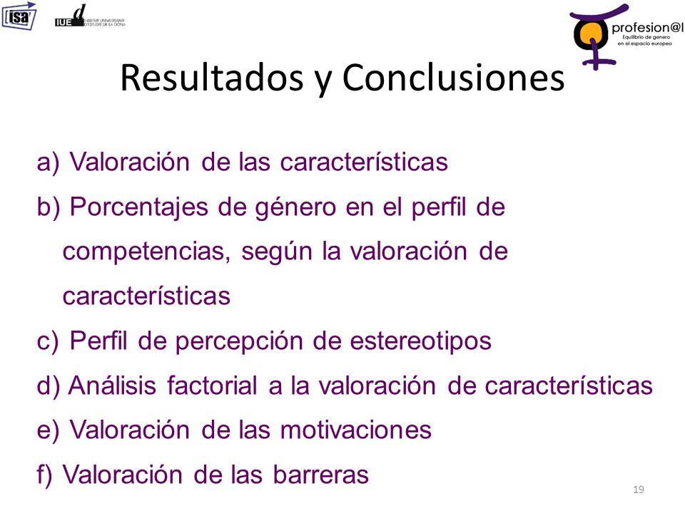 Resultados y Conclusiones 19 a) Valoración de las características b) Porcentajes de género en el perfil de competencias, según la valoración de caract