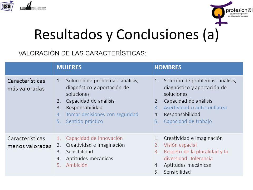 Resultados y Conclusiones (a) 20 VALORACIÓN DE LAS CARACTERÍSTICAS: MUJERESHOMBRES Características más valoradas 1.Solución de problemas: análisis, di