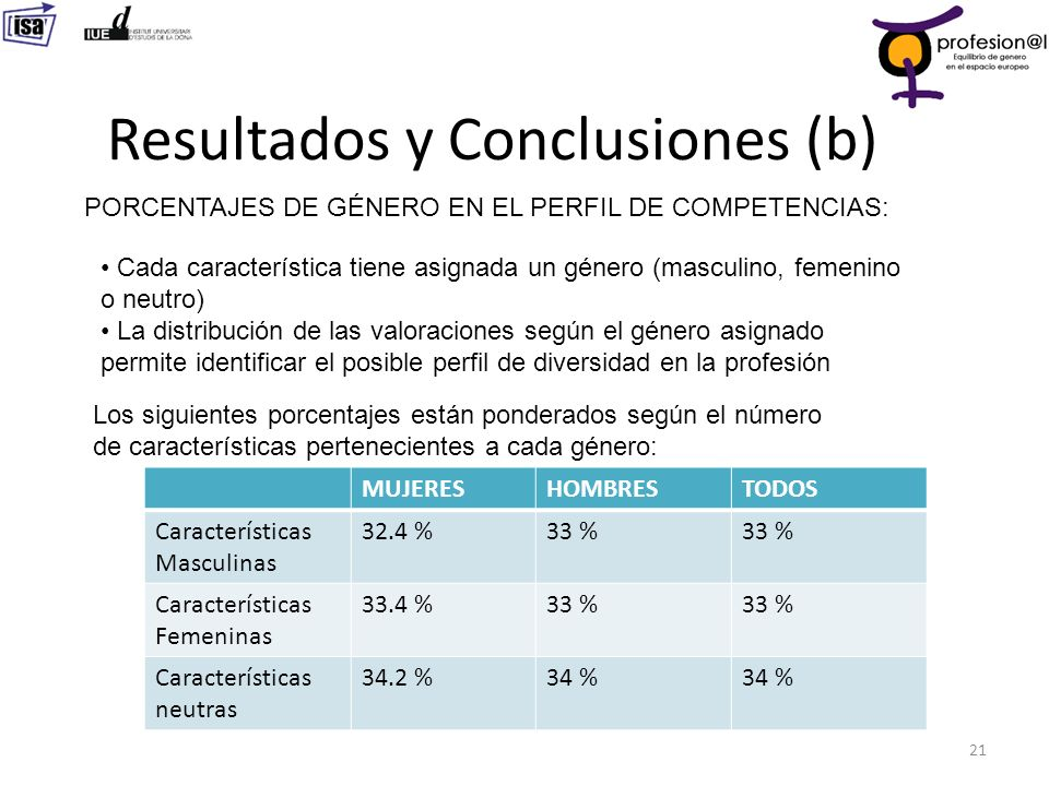 Resultados y Conclusiones (b) 21 PORCENTAJES DE GÉNERO EN EL PERFIL DE COMPETENCIAS: Cada característica tiene asignada un género (masculino, femenino