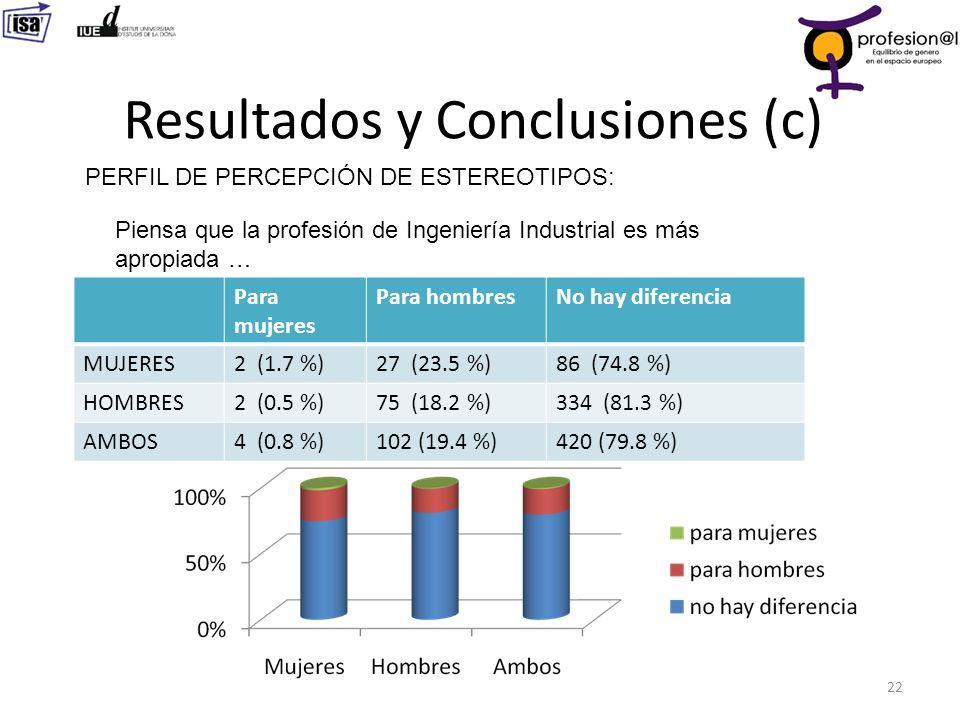 Resultados y Conclusiones (c) 22 PERFIL DE PERCEPCIÓN DE ESTEREOTIPOS: Para mujeres Para hombresNo hay diferencia MUJERES2 (1.7 %)27 (23.5 %)86 (74.8