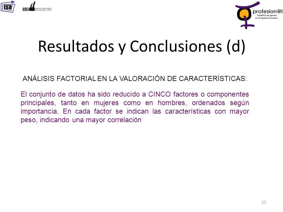 Resultados y Conclusiones (d) 23 ANÁLISIS FACTORIAL EN LA VALORACIÓN DE CARACTERÍSTICAS: El conjunto de datos ha sido reducido a CINCO factores o comp