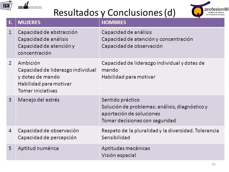 Resultados y Conclusiones (d) 24 F.MUJERESHOMBRES 1Capacidad de abstracción Capacidad de análisis Capacidad de atención y concentración Capacidad de a