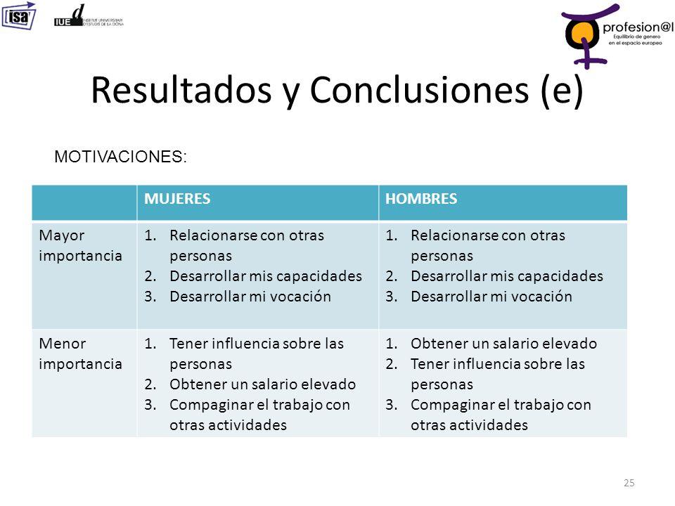 Resultados y Conclusiones (e) 25 MOTIVACIONES: MUJERESHOMBRES Mayor importancia 1.Relacionarse con otras personas 2.Desarrollar mis capacidades 3.Desa