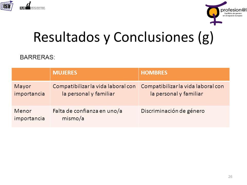 Resultados y Conclusiones (g) 26 BARRERAS: MUJERESHOMBRES Mayor importancia Compatibilizar la vida laboral con la personal y familiar Menor importanci