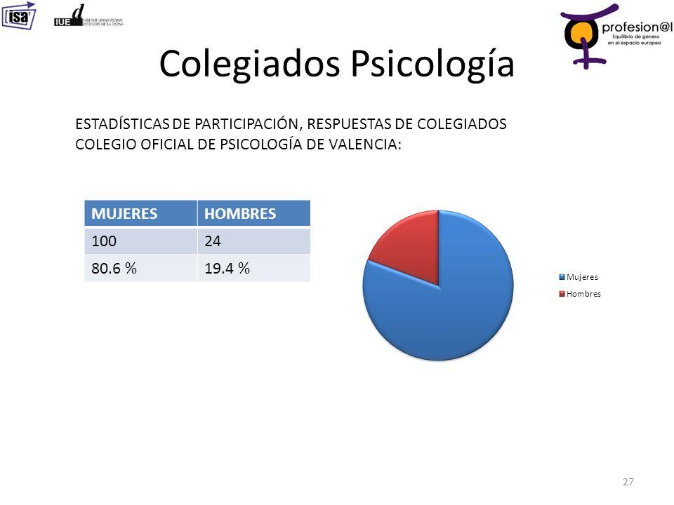 Colegiados Psicología 27 ESTADÍSTICAS DE PARTICIPACIÓN, RESPUESTAS DE COLEGIADOS COLEGIO OFICIAL DE PSICOLOGÍA DE VALENCIA: MUJERESHOMBRES 10024 80.6