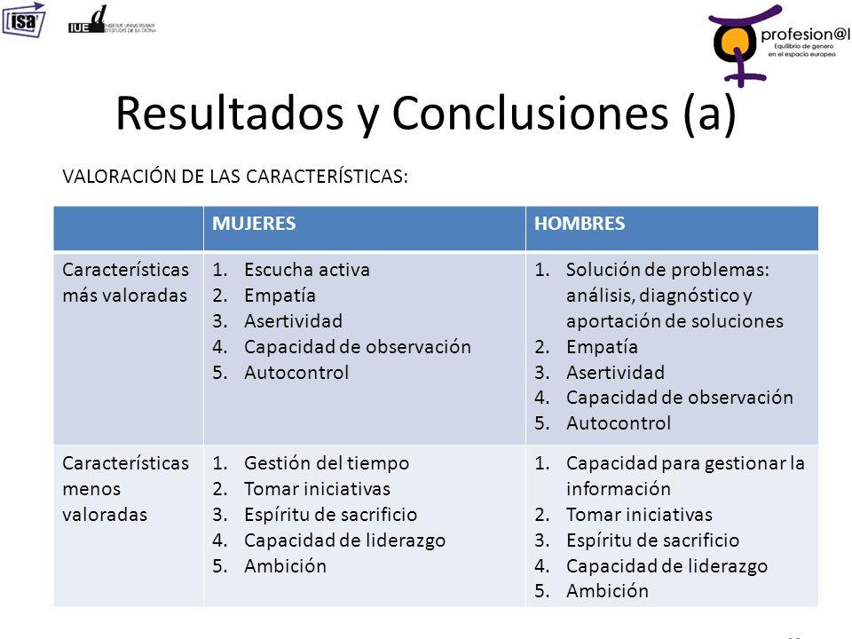 Resultados y Conclusiones (a) 28 VALORACIÓN DE LAS CARACTERÍSTICAS: MUJERESHOMBRES Características más valoradas 1.Escucha activa 2.Empatía 3.Asertivi