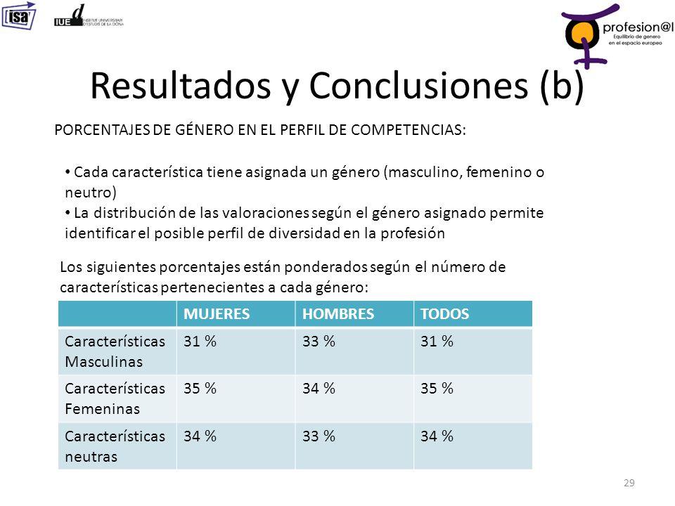 Resultados y Conclusiones (b) 29 PORCENTAJES DE GÉNERO EN EL PERFIL DE COMPETENCIAS: Cada característica tiene asignada un género (masculino, femenino