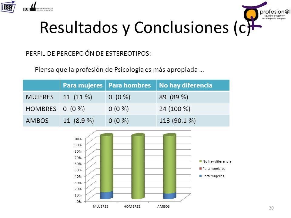 Resultados y Conclusiones (c) 30 PERFIL DE PERCEPCIÓN DE ESTEREOTIPOS: Para mujeresPara hombresNo hay diferencia MUJERES11 (11 %)0 (0 %)89 (89 %) HOMB