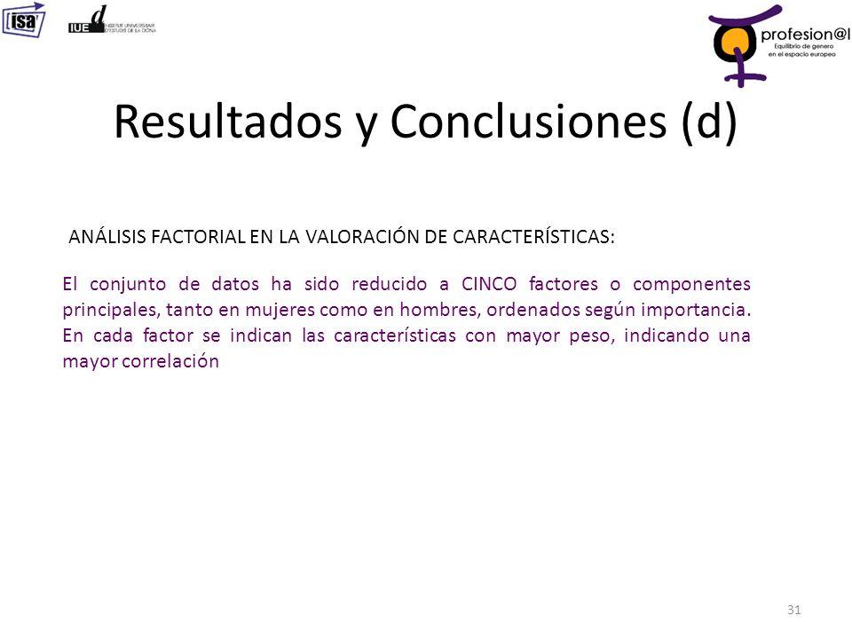 Resultados y Conclusiones (d) 31 ANÁLISIS FACTORIAL EN LA VALORACIÓN DE CARACTERÍSTICAS: El conjunto de datos ha sido reducido a CINCO factores o comp