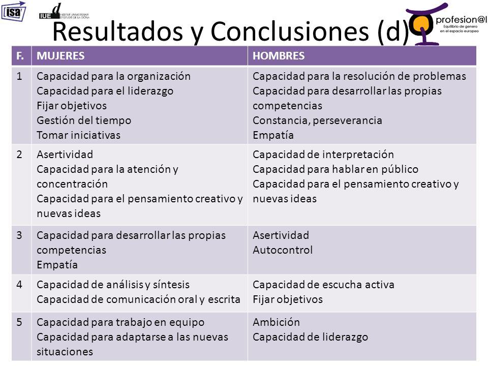 Resultados y Conclusiones (d) 32 F.MUJERESHOMBRES 1Capacidad para la organización Capacidad para el liderazgo Fijar objetivos Gestión del tiempo Tomar