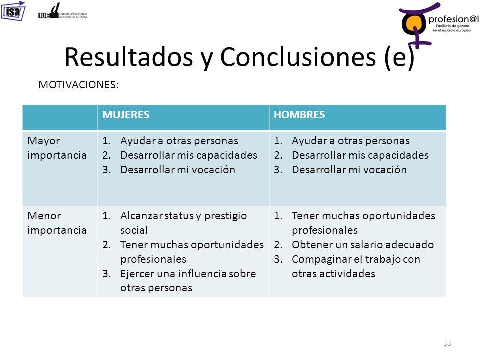 Resultados y Conclusiones (e) 33 MOTIVACIONES: MUJERESHOMBRES Mayor importancia 1.Ayudar a otras personas 2.Desarrollar mis capacidades 3.Desarrollar